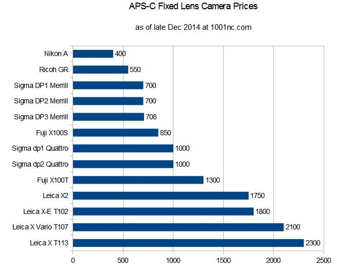 camera_prices_fixed_apsc