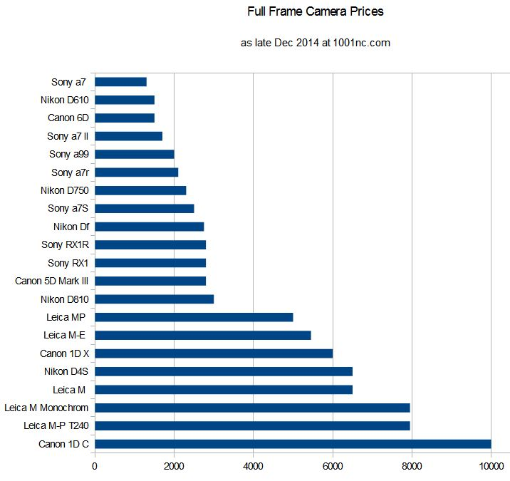 camera_prices_fullframe_all