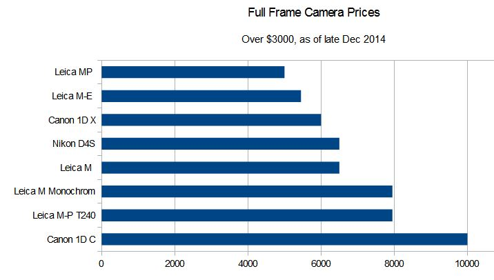 camera_prices_fullframe_over3000