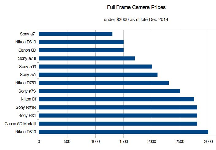 camera_prices_fullframe_under3000