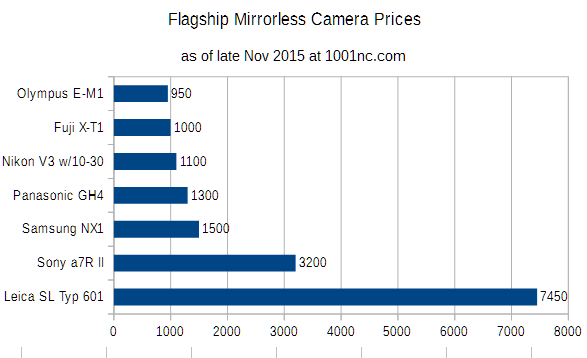 camera_price_charts_nov2015_mirrorless_flagships