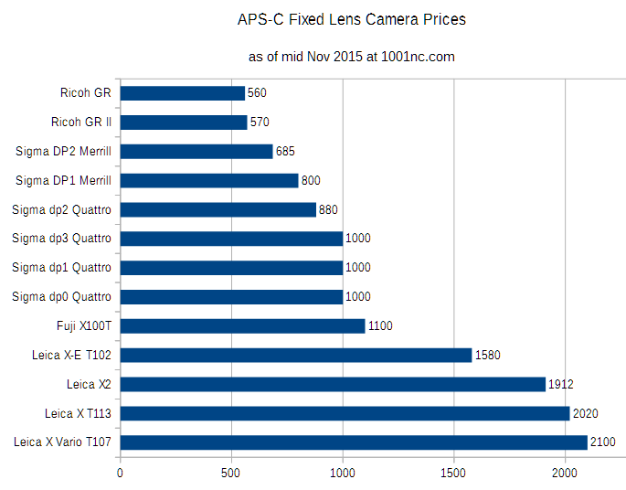 camera_price_charts_nov2015_rawsumer_apsC