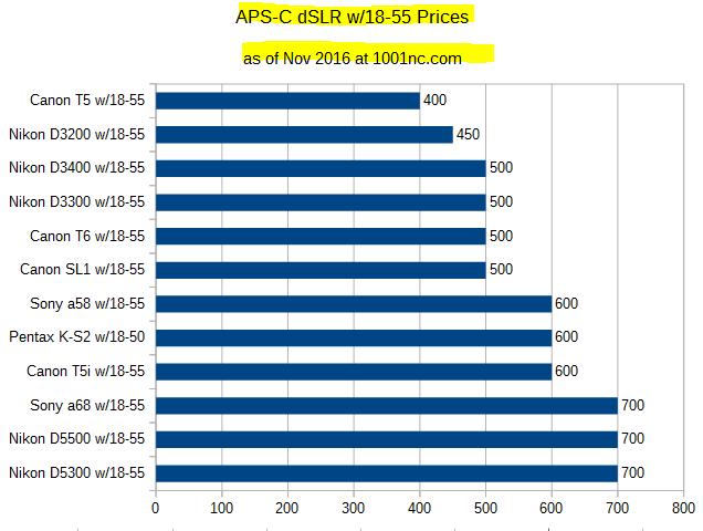 price_charts_2016_dslr_apsc_tpwk